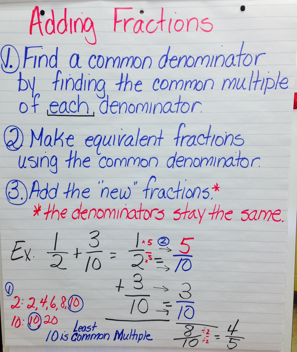 Adding Fractions Anchor Chart