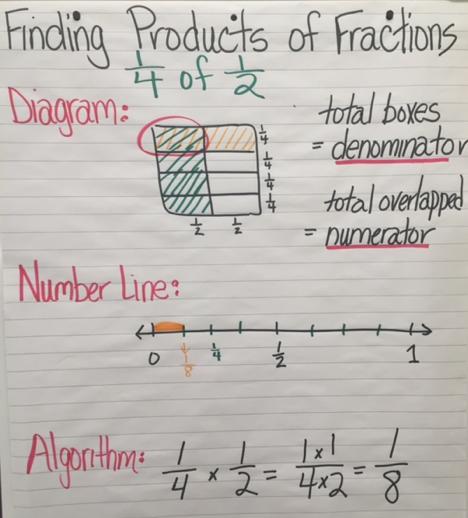 Rowe, Kim / Math Anchor Charts