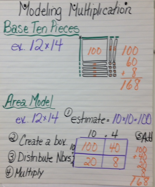 Unit 2: Multiplication/Division of Whole Numbers