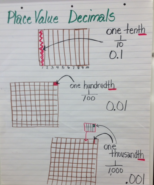 Rowe Kim Math Anchor Charts