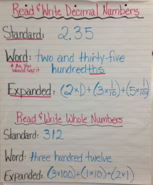 Read and Write Whole Numbers and Decimals